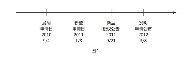 """根据中国专利法施实细则第41.2条,""""同一申请人在同日(指申请日)对同样的发明创造既申请实用新型专利又申请发明专利的,应当在申请时分别说明对同样的发明创造已申请了另一专利;未作说明的,依照专利法第9.1条同样的发明创造只能授予一项专利权的规定处理""""。由上可知,符合中国专利法一案两请的要件包括:同一申请人、同日申请、应当在申请时声明一案两请。本案例的发明专利、新型专利虽为同一申请人,但非同日申请,故不适用于专利法第9."""